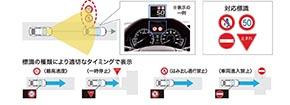 Honda SENSING 標識認識機能