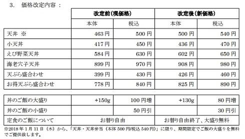 てんや 天丼 価格 改訂 値上げ 500円 ワンコイン 終了