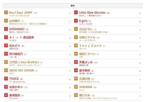 NHK紅白歌合戦の曲順発表 開幕はHey! Say! JUMP、アンカーはゆず「栄光の架橋」