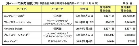 ゲーム ハード/ソフト市場、11年ぶり前年増 「ドラクエ11」300万本突破やNintendo Switchがけん引