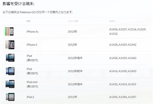 「ポケモンGO」iOS 11非対応のiPhone 5などでプレイ不可能に データ消失せず、引き継ぎ可能