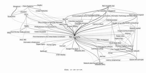 wikipedia 月間アクセスデータ クリックストリームデータ