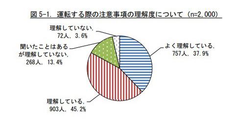 理解度を示すグラフ