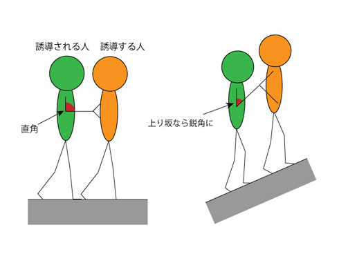腕の角度が変わる様子を図示
