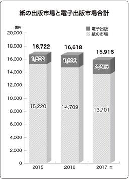 2017 出版市場