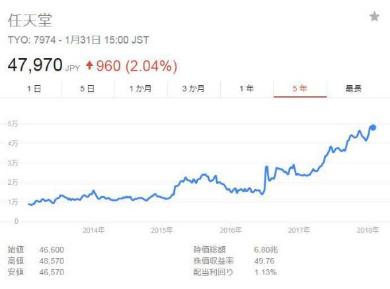 任天堂 第3四半期 決算 短信 売上高 1兆円