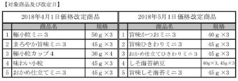納豆 値上げ 価格改定 タカノフーズ