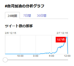 Yahoo!リアルタイム検索より「#台湾加油」