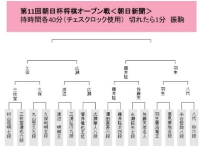藤井聡太、羽生善治に公式戦初対局で勝利