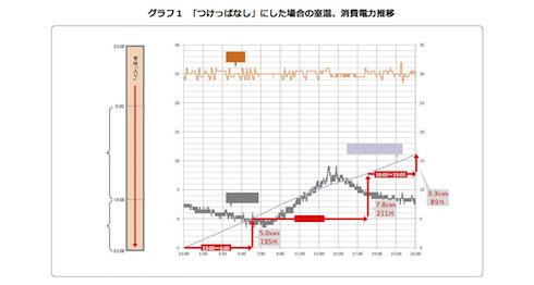 2枚目のグラフ