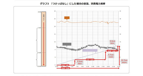 3枚目のグラフ