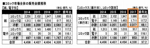 2017年 出版市場 電子 紙 コミック コミックス 単行本 コミック誌