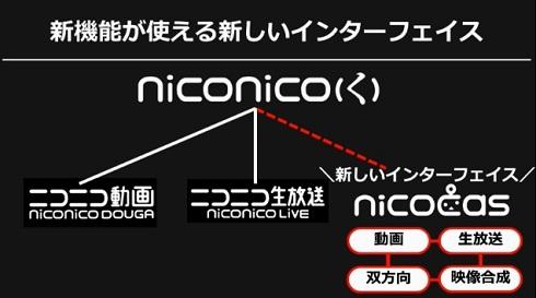 nicocas