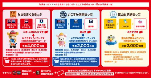 京急 久里浜駅 リラックマ きっぷの説明