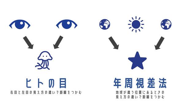 ○○光年先の星」ってなんで分かるの? 天体までの距離を測定する ...