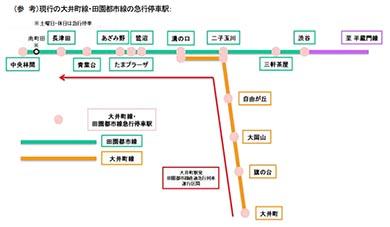 東急大井町線 座席指定列車