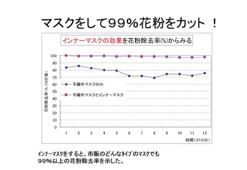 花粉阻止率のグラフ