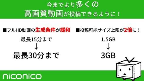 ニコニコ動画 1080p フルhd 条件 時間 ファイルサイズ 上限 解放 緩和