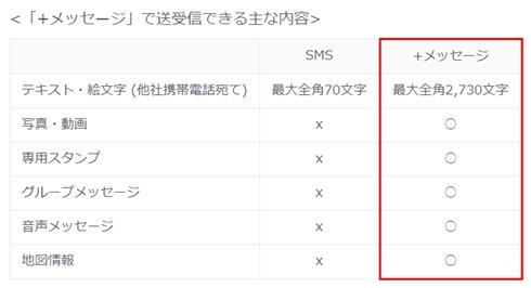 SMS(Cメール)がついに進化! 「+メッセージ」大手携帯3社が提供開始 写真や動画も送れて字数制限は2730文字に