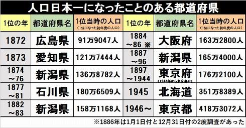 なぜ新潟や石川が「人口日本一」だったのか? 都道府県の人口推移から ...