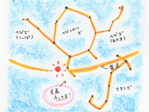 星図と黄道