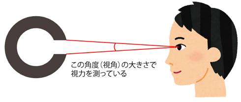 視力検査の「C」みたいなマーク=ランドルト環