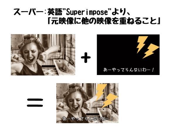 本来は映像に文字を重ねる映像技術用語だった。