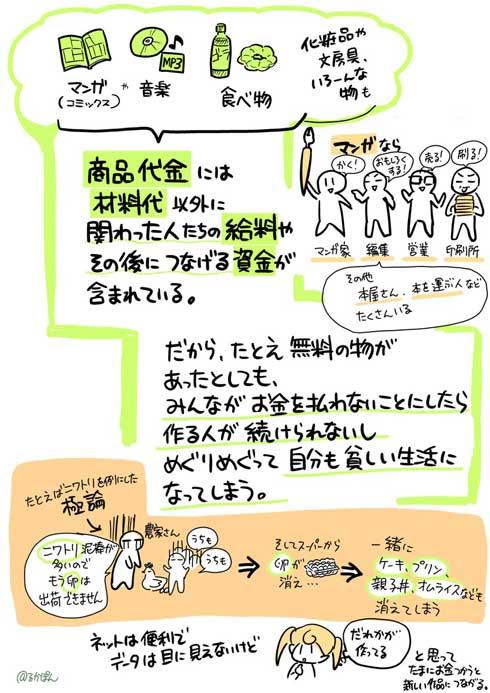 無料 タダ ネット 漫画 音楽 お金 問題 説明 図