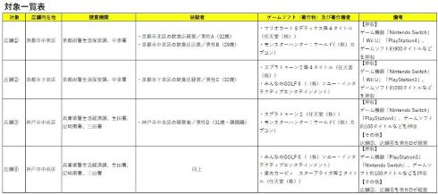 ACCS ゲームバー 逮捕 神戸 京都 任天堂