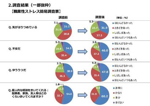 カラオケ ストレス解消 改善 調査 NTT