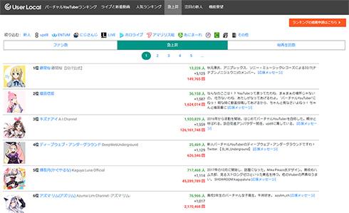 22/7 藤間桜 YouTuber 英語 急上昇 天城サリー