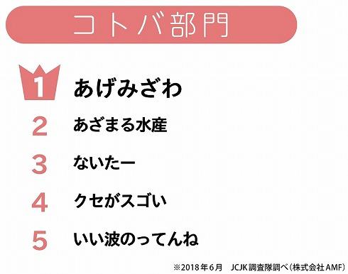 JC・JK流行語大賞