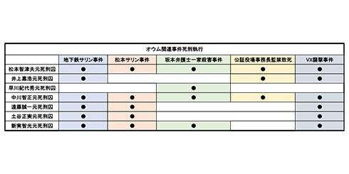オウム 松本智津夫 麻原彰晃