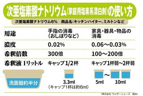広島市 浸水 水害 家 消毒 対策