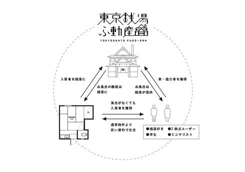 銭湯 不動産探しサイト 東京銭湯ふ動産 風呂なし