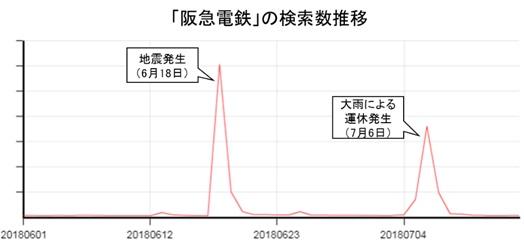 地震 検索傾向
