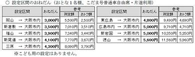 山陽新幹線 こだま お得きっぷ