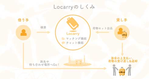 旅行 手ぶら 荷物 個人間 シェア サービス Locarry