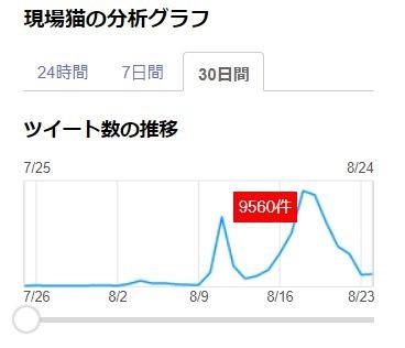 「現場猫」をYahoo!リアルタイム検索で見ると、8月上旬とお盆明け、コミケの前後にヒット数が上昇している