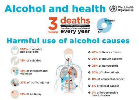 WHO アルコール 報告書