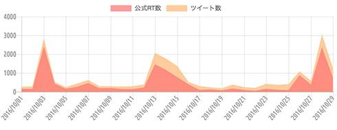 {'type':'line'、'data':{'labels':['2016/10/01'、'2016/10/02'、'2016/10/03'、'2016/10/04'、'2016/10/05'、'2016/10/06'、'2016/10/07'、'2016/10/08'、'2016/10/09'、'2016/10/10'、'2016/10/11'、'2016/10/12'、'2016/10/13'、'2016/10/14'、'2016/10/15'、'2016/10/16'、'2016/10/17'、'2016/10/18'、'2016/10/19'、'2016/10/20'、'2016/10/21'、'2016/10/22'、'2016/10/23'、'2016/10/24'、'2016/10/25'、'2016/10/26'、'2016/10/27'、'2016/10/28'、'2016/10/29']、'datasets':[{'label':'公式RT数'、'data':[157、149、2416、421、157、264、461、186、196、144、135、227、1462、1159、769、397、100、121、76、173、94、51、154、101、86、884、384、2369、761]、'backgroundColor':'rgba(255、115、116、.7)'、'borderColor':'transparent'、'borderWidth':'0'、'pointBackgroundColor':'transparent'、'pointBorderColor':'transparent'}、{'label':'ツイート数'、'data':[261、286、2829、511、245、435、622、296、293、275、294、383、2066、1761、1356、518、302、229、181、377、240、202、414、367、402、1079、588、3040、1272]、'backgroundColor':'rgba(255、183、116、.7)'、'borderColor':'transparent'、'borderWidth':'0'、'pointBackgroundColor':'transparent'、'pointBorderColor':'transparent'}]、'illust':0}}