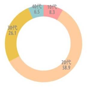 {'type':'doughnut'、'data':{'labels':['10代'、'20代'、'30代'、'40代']、'datasets':[{'data':[8.4、58.9、26.2、6.5]、'backgroundColor':['rgba(255、115、116、.7)'、'rgba(255、183、116、.7)'、'rgba(228、170、1、.7)'、'rgba(107、182、187、.7)']、'borderWidth':[0、0、0、0]}]、'illust':0}}