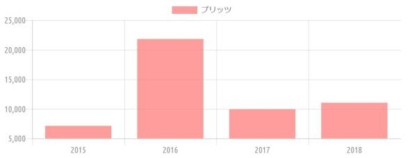 {'type':'bar'、'data':{'labels':['2015'、'2016'、'2017'、'2018']、'datasets':[{'label':'プリッツ'、'data':[7134、21820、9937、11032]、'backgroundColor':'rgba(255、115、116、.7)'、'borderColor':'transparent'、'pointBackgroundColor':'transparent'、'pointBorderColor':'transparent'}]}}