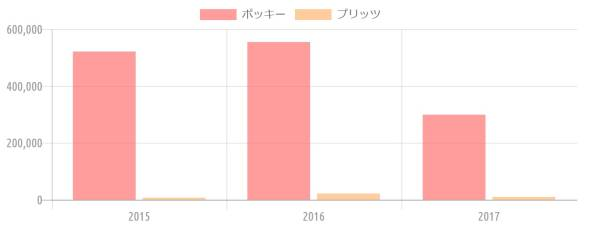 {'type':'bar'、'data':{'labels':['2015'、'2016'、'2017']、'datasets':[{'label':'ポッキー'、'data':[521333、554980、299141]、'backgroundColor':'rgba(255、115、116、.7)'、'borderColor':'transparent'、'pointBackgroundColor':'transparent'、'pointBorderColor':'transparent'}、{'label':'プリッツ'、'data':[7134、21820、9937]、'backgroundColor':'rgba(255、183、116、.7)'、'borderColor':'transparent'、'pointBackgroundColor':'transparent'、'pointBorderColor':'transparent'}]}}
