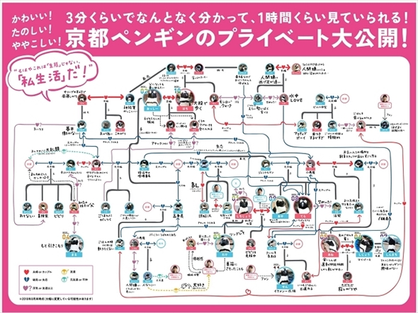 京都水族館ペンギン相関図