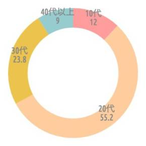 {'type':'doughnut'、'data':{'labels':['10代'、'20代'、'30代'、'40代以上']、'datasets':[{'data':[12、55.2、23.8、9]、'backgroundColor':['rgba(255、115、116、.7)'、'rgba(255、183、116、.7)'、'rgba(228、170、1、.7)'、'rgba(107、182、187、.7)']、'borderWidth':[0、0、0、0]}]、'illust':0}}