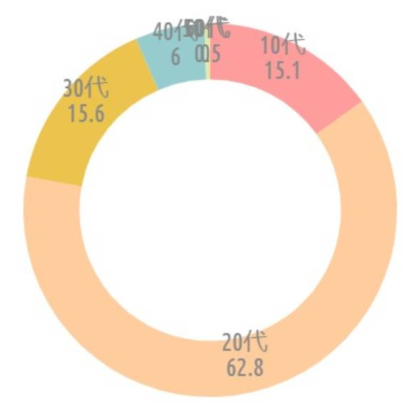 {'type':'doughnut'、'data':{'labels':['10代'、'20代'、'30代'、'40代'、'50代以上']、'datasets':[{'data':[15、63、16、5、1]、'backgroundColor':['rgba(255、115、116、.7)'、'rgba(255、183、116、.7)'、'rgba(228、170、1、.7)'、'rgba(107、182、187、.7)'、'rgba(68、174、234、.7)']、'borderWidth':[0、0、0、0、0]}]、'illust':0}}