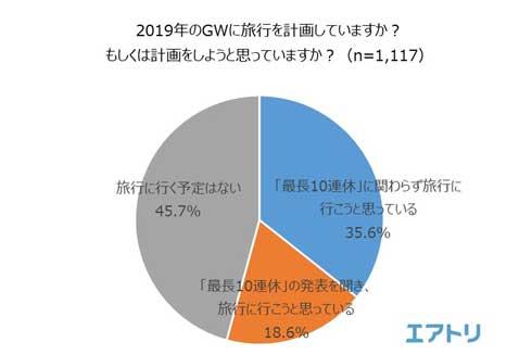 2019年 ゴールデンウィーク GW 10連休 アンケート 調査