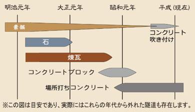 横須賀 トンネルカード トンネル 平沼義之 隧道 めぐり 旅 トンネルの年代