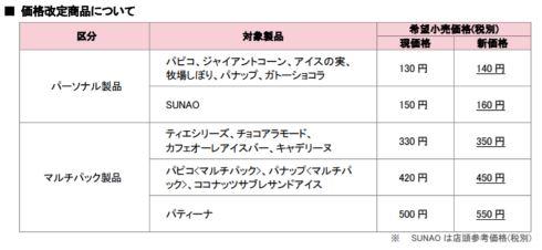 江崎グリコ 価格改定 パピコ ジャイアントコーン